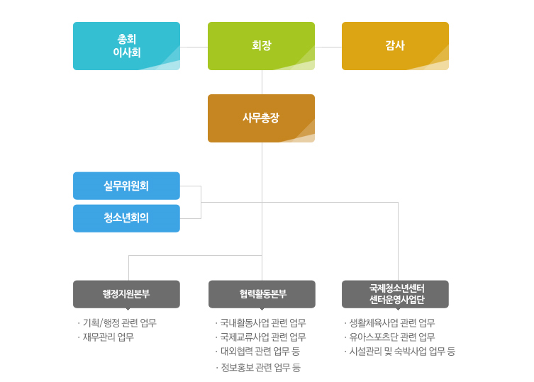 한국청소년단체협의회 조직도 구성도 하단참고